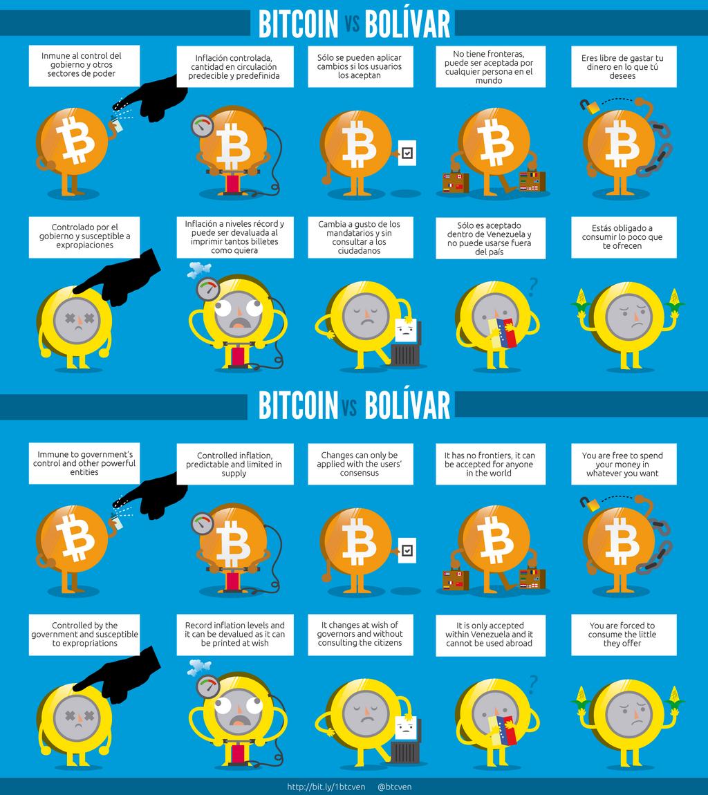 Bitcoin vs Any